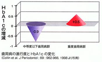 歯周病の進行度とHbA1cの変化グラフ